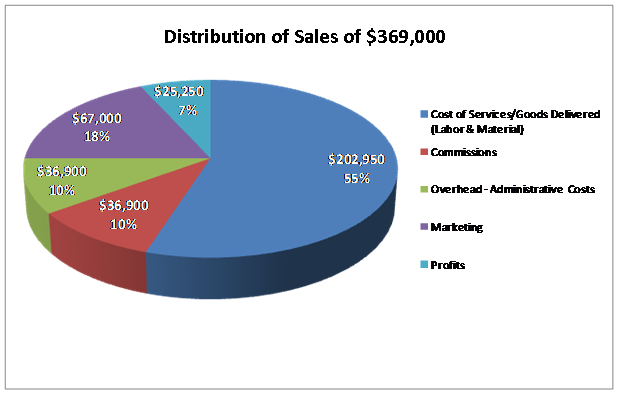 SalesDistribution