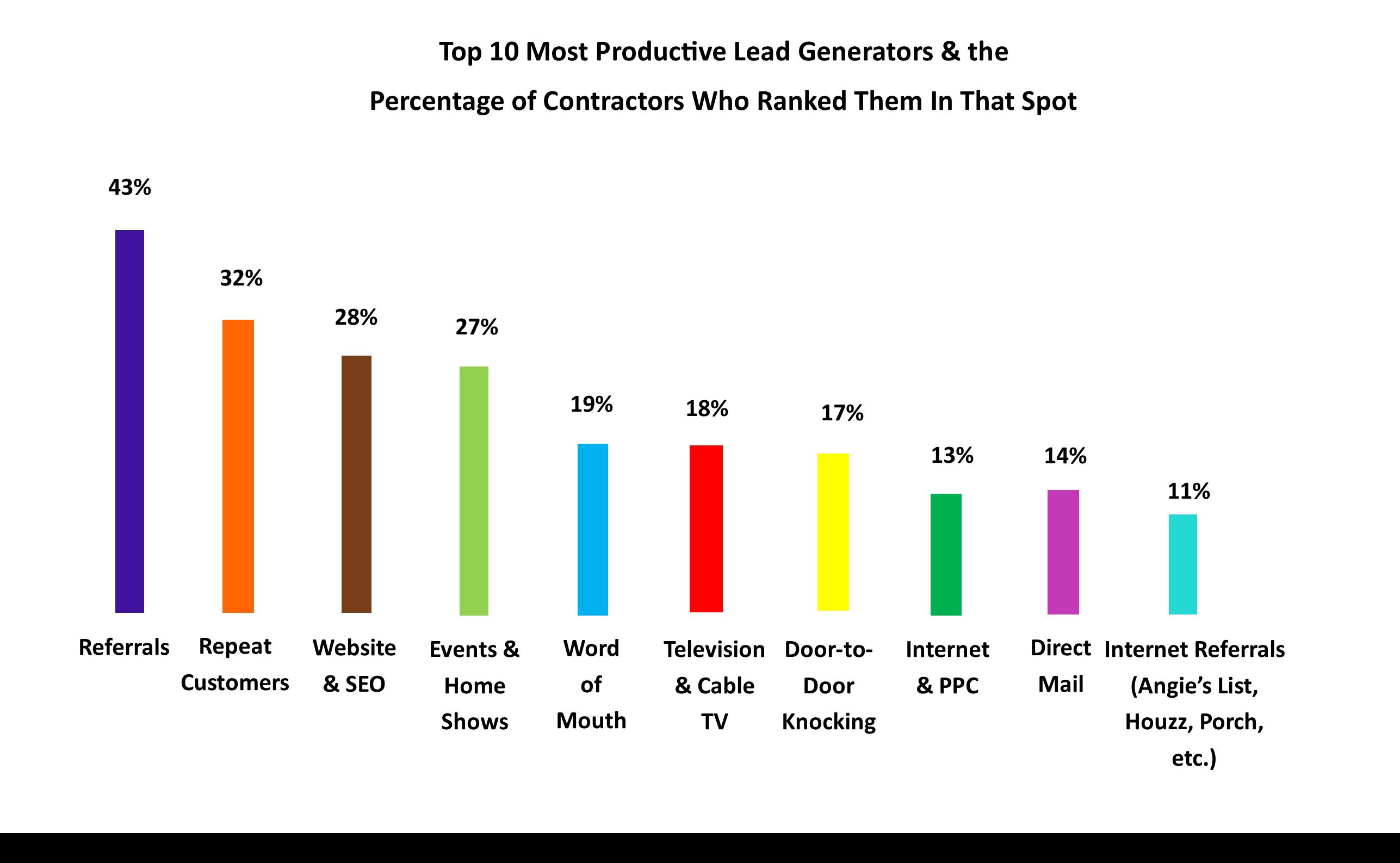 10 Most Productive Lead Generators - Profit Finder Pro 800-972-6952